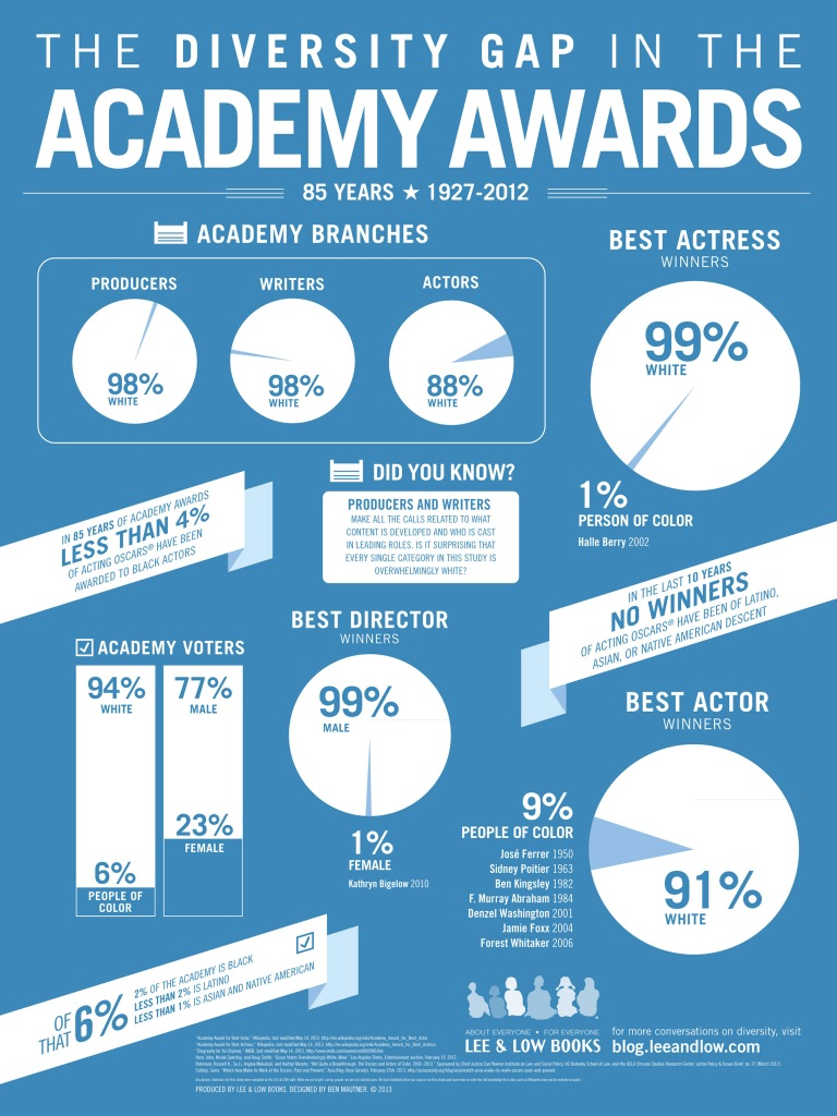 Infographic: The Diversity Gap in the Academy Awards