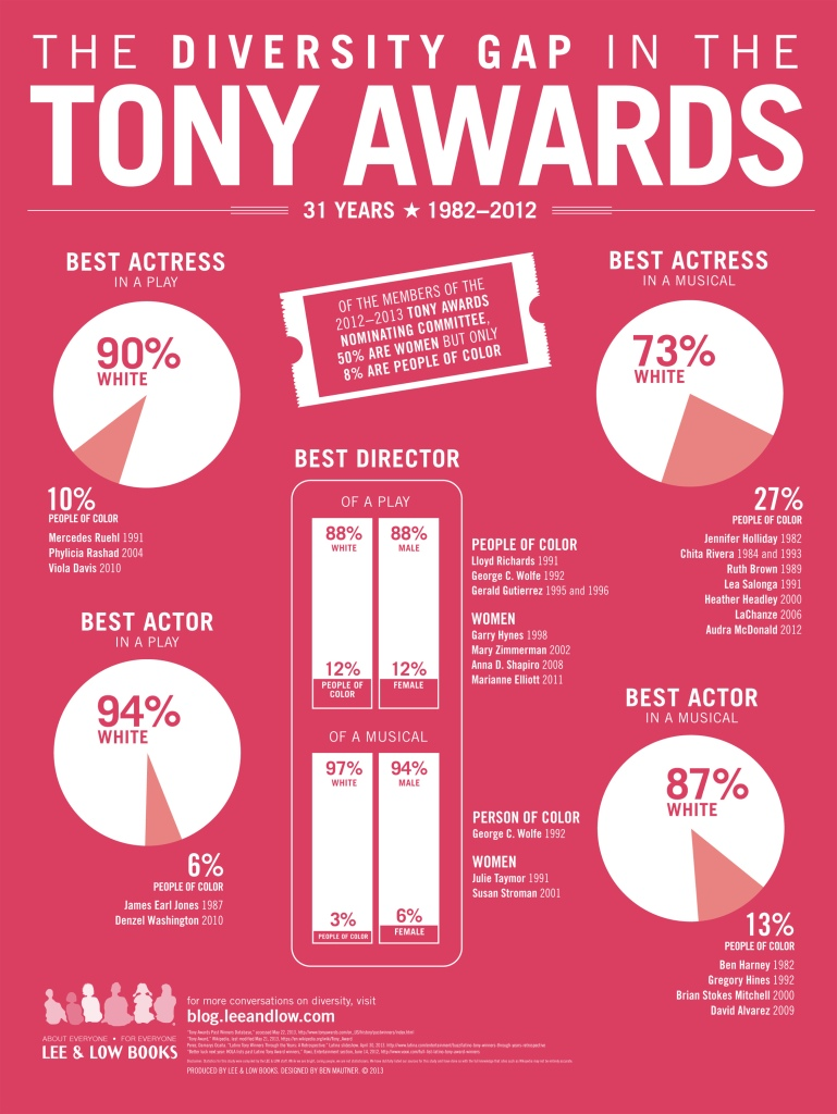 Tony Awards Infographic